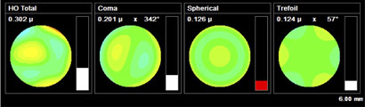 Combined HOA Higher Order Aberrations for unaided eye