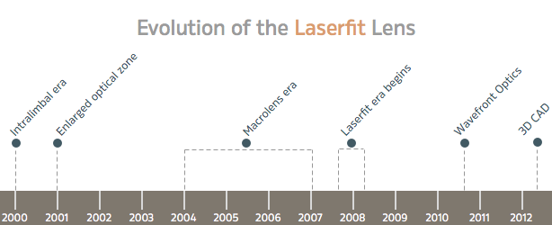 Evolution of the laserfit scleral contact lens