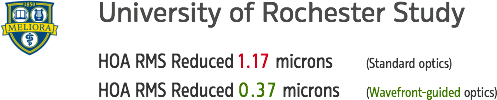 University Rochester Wavefront Study